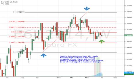 E6U2014: Euro Futures