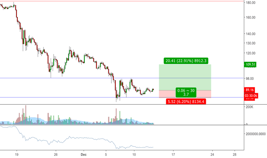ETHUSD: ETH Bounce very likely