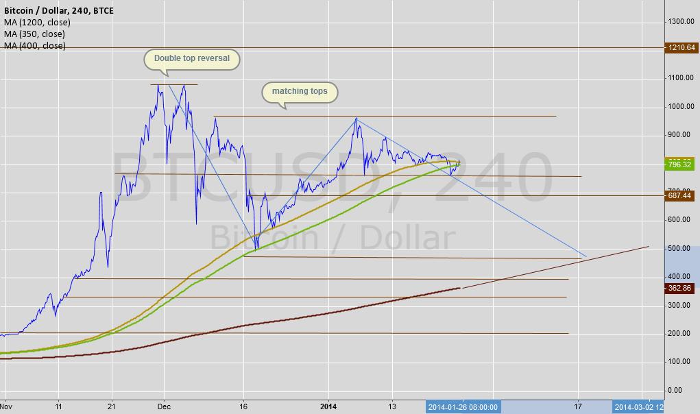 Update of older chart