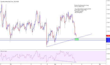 CADCHF: Possible longs on CAD/CHF