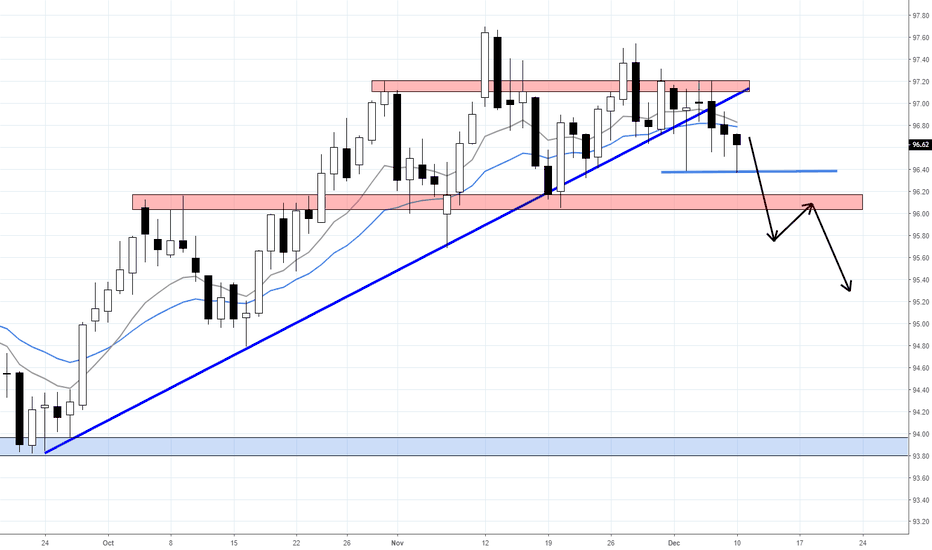 DXY: DXY MONDAY OUTLOOK