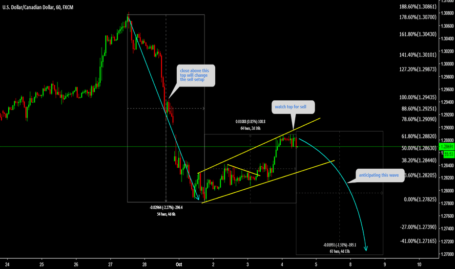 USDCAD: USDCAD Watch top for sell