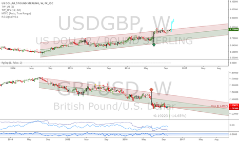 USDGBP: GBPUSD: Fighting my bias
