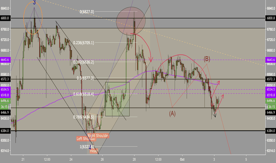BTCUSD: BTC Oct 3 analysis | Chop zone | Inverse cup and handle