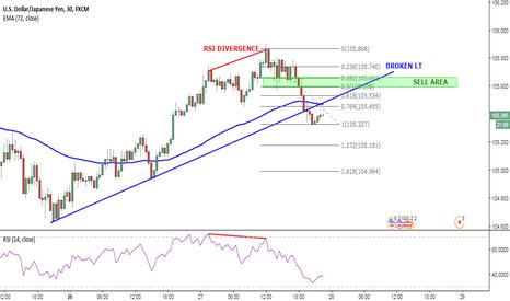 USDJPY: Potential new down trend