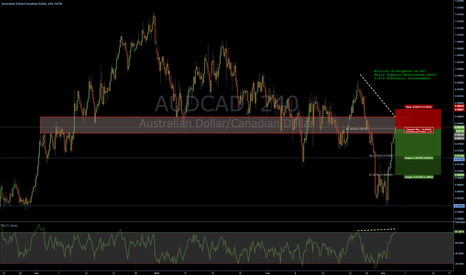 AUDCAD: AUDCAD - short at  historical structure