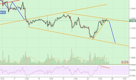GBPUSD: OPPORTUNITY