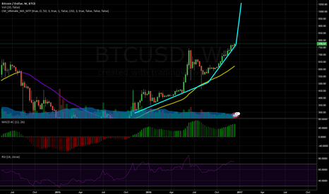 BTCUSD: Second Stage Rockets Exhausted. Final Stage Rockets Igniting.