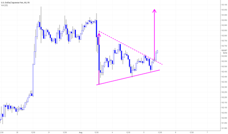 USDJPY: USDJPY H1 Bullish Triangle Break