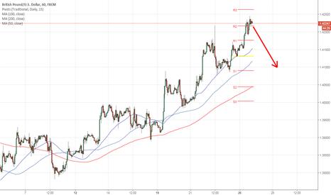GBPUSD: Short GBP/USD