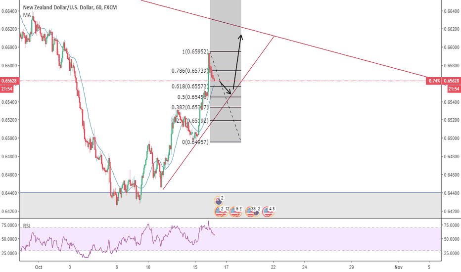 NZDUSD: NZDUSD; Short for 20 pips and than Long for 50 pips