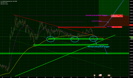 USDJPY: Consolidation nearly finished?