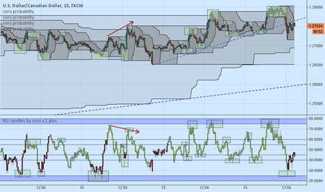 USDCAD: USDCAD swing trades