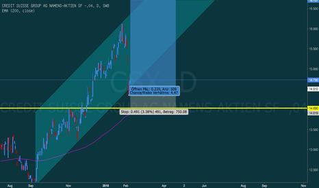 CSX: Credit Suisse verlässt den Boden des Kanals
