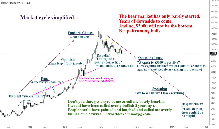 BTCUSD: Quick post. It is all just the same don't you see...