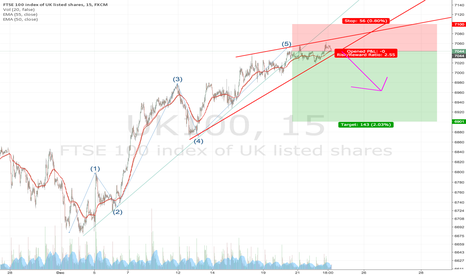 UK100: Updated FTSE Short (Short Term)