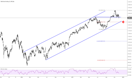 DAX: DAX- (Weakness -Reversal Pattern )can march toward 12500-12300