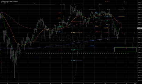 BTCUSD: A lower low 2325 expected