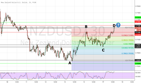 """NZDUSD: Forming a """"ABCD"""" pattern"""