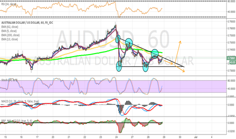 AUDUSD: AUD/USD - Descending Triangle