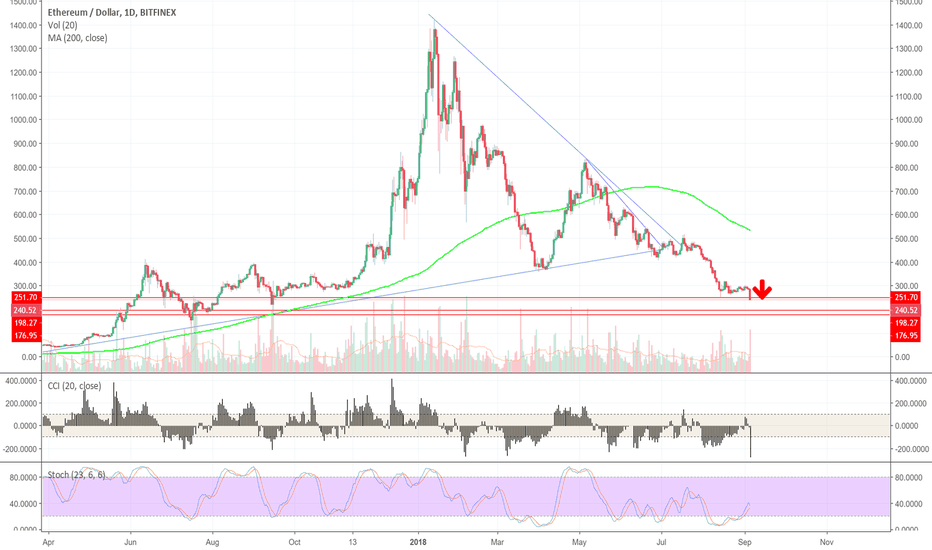 ETHUSD: ETHUSD: POSSIBLE FURTHER WEAKNESS