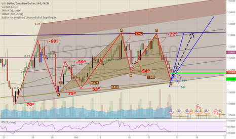 USDCAD: UC - Testing ideas about Speed/Angles - Long for the coming Day