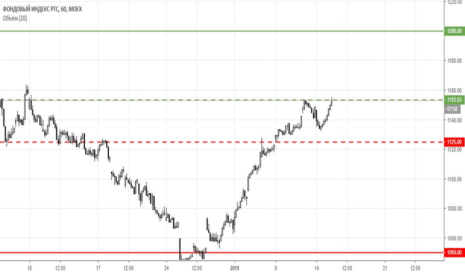 RTSI: Сбербанк, нефть Brent и РТС готовы к росту после коррекции