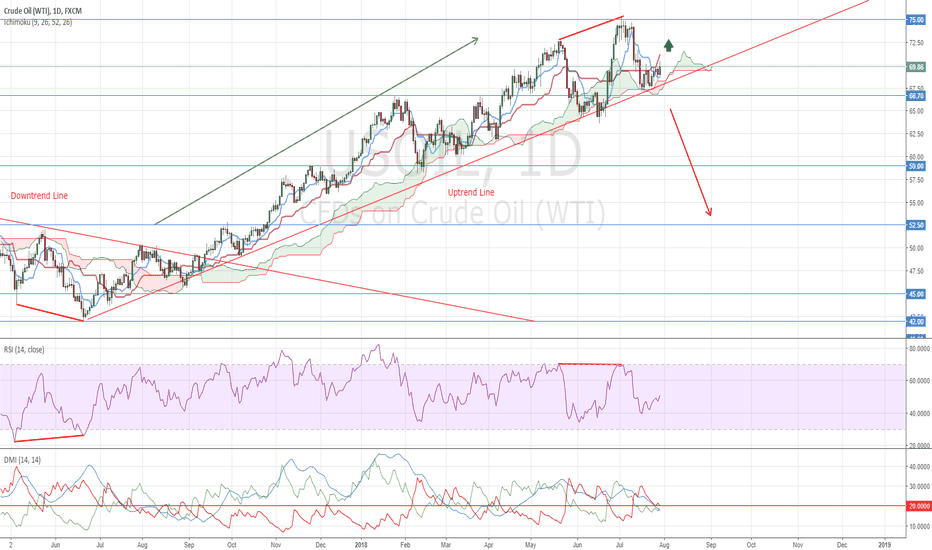 USOIL: WTI Buy Opportunity