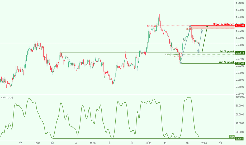 USDCHF: USDCHF approaching support, potential bounce!
