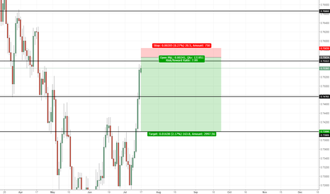 AUDCHF: AUD CHF Sell (Pending order)