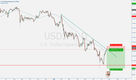 USDJPY: Short if trendline holds.