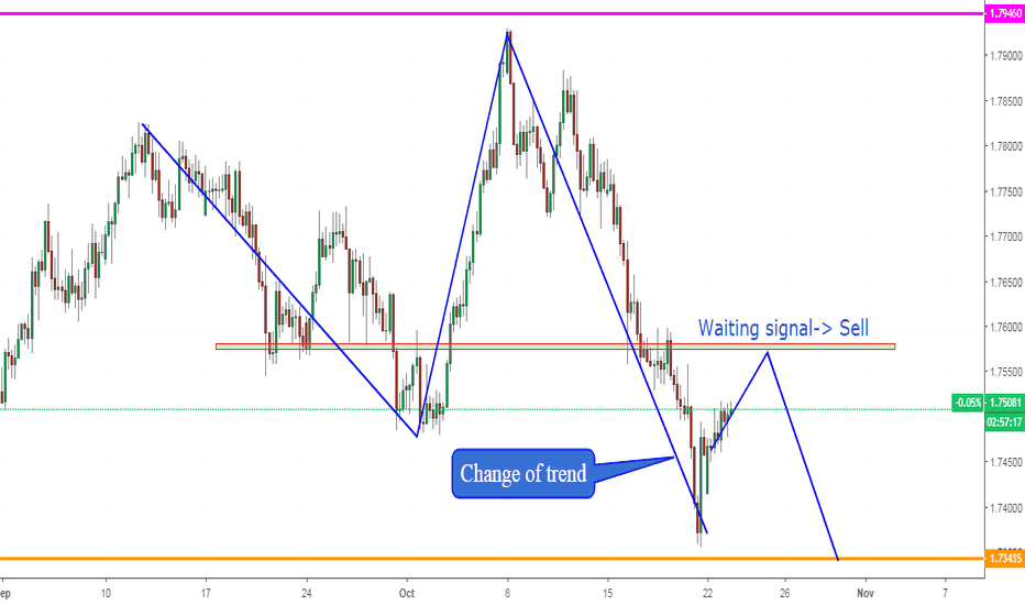 EURNZD: EURNZD, Change of trend on H4:--> Sell