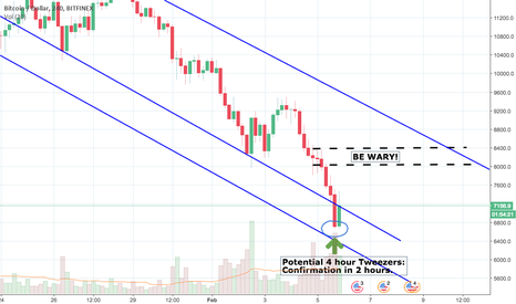 BTCUSD: Quick BTC/USD Breakout -- Potential 15% Move Today/Tonight
