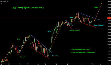 NIFTY: Nifty : History Repeats, One More time ?!