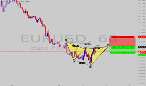 EURUSD: Possible bat pattern @ EUR/USD