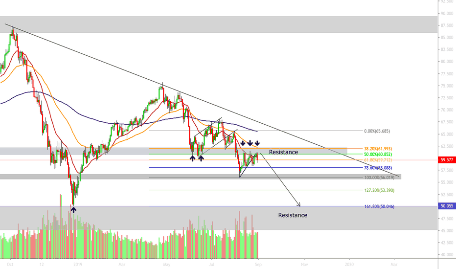 BCOUSD Charts and Quotes — TradingView