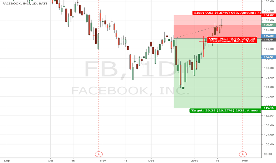 FB: Short FB, but with bad management fo the trade during new year