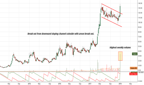 WEBELSOLAR: Break out from downward sloping channel & weekly aroon