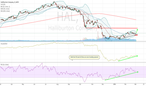 HAL: Stable Oil Prices Sets Up Well For Halliburton Near-Term