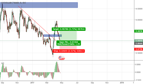 USDZAR: Looking at the USDZAR
