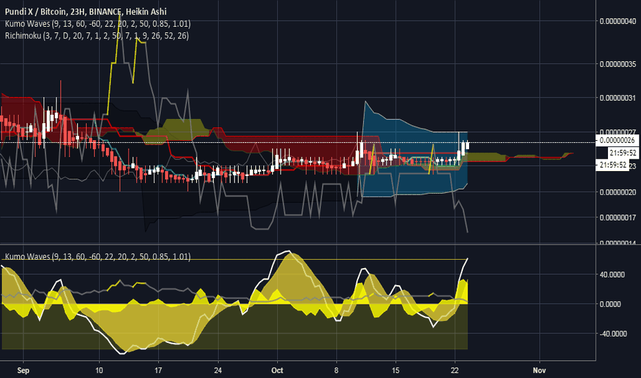 NPXSBTC: NPXSBTC (analyzed with Richimoku & Kumo Waves)