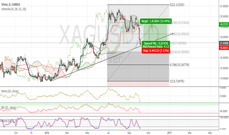 XAGUSD: Long Silver now !