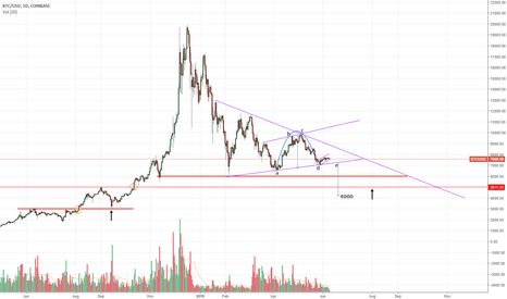 BTCUSD: Push BTC low to hand out $$$