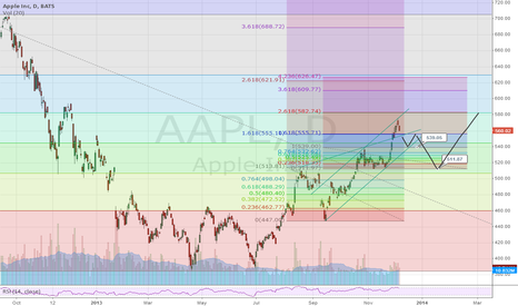 AAPL: Apple Inc. next month