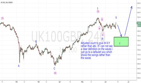 UK100GBP: Long FTSE