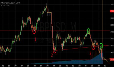 GBPUSD: Trendlines on macro level
