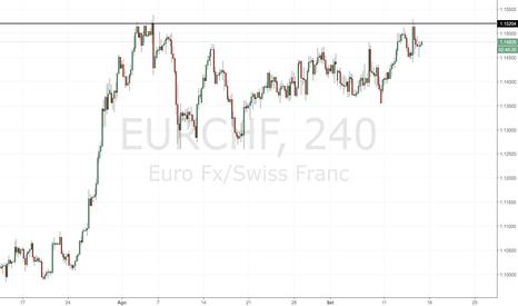 EURCHF: EUR/CHF: attenzione a 1.15200.