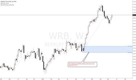 WRB: Buy Berkley #WRB weekly demand level around 57.75