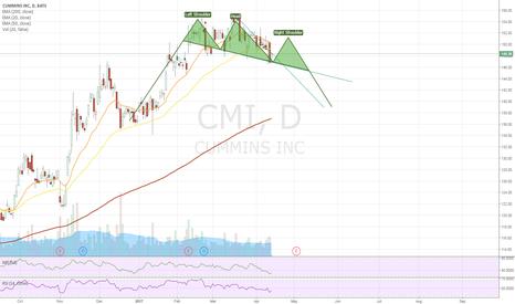 CMI: Short term pop, long term decline?