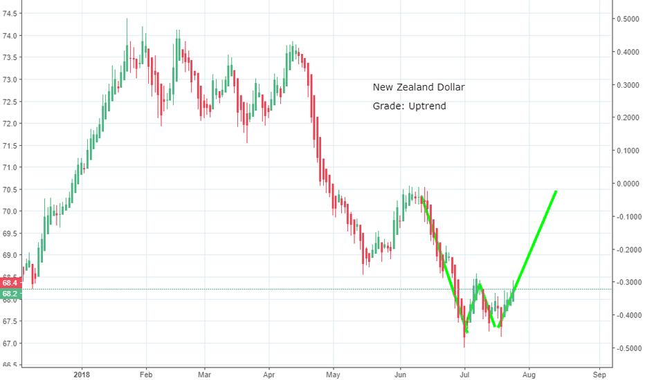 ZXY: New Zealand Dollar Uptrend